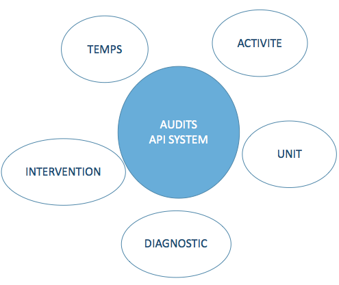 methodologie audit formation